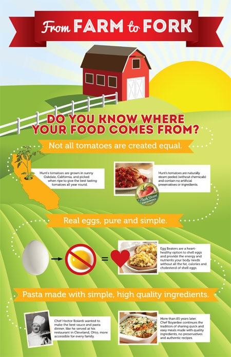 From Farm to Fork Infographic