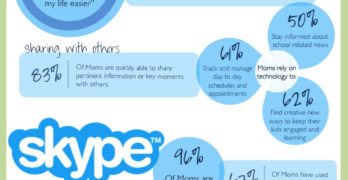 Moms & Technology Infographic